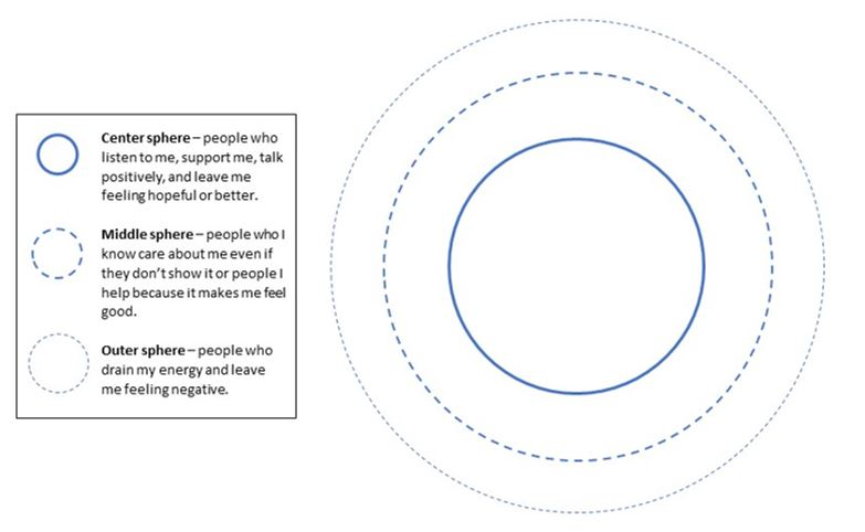 Circles of influence inner middle outer