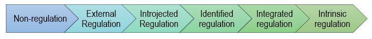 non-regulation, external regulation, introjected regulation, identified regulation, integrated regulation, intrinsic regulation