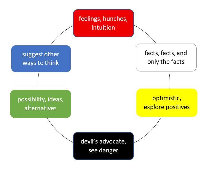 Edward de Bono's Six Thinking Hats
