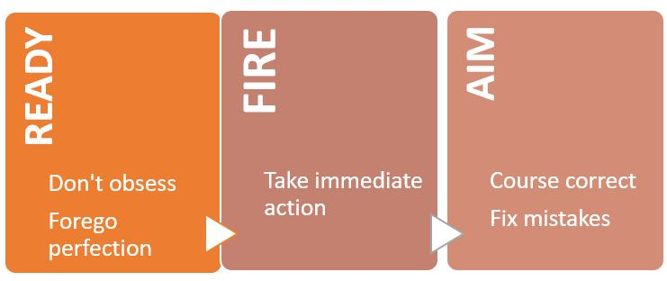 Ready requires a person to not obsess about the task and to let go of perfection. Fire requires a person to take immediate action. Aim requires a person to course correct and fix mistakes.