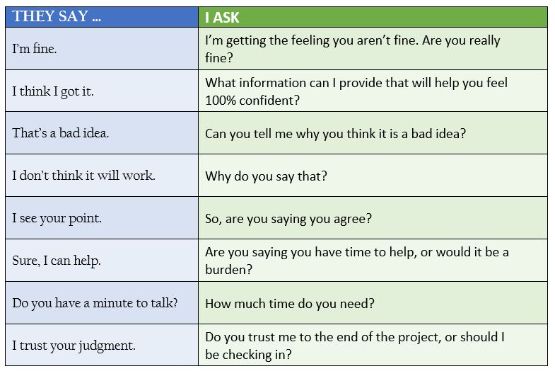 Table that describes how to respond with a question